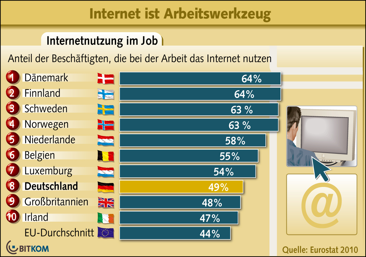 arbeit internet