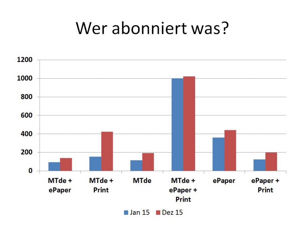 Entwicklung der einzelnen Bezugsarten im Vergleich Januar/Dezember 2015. Grafik: MT