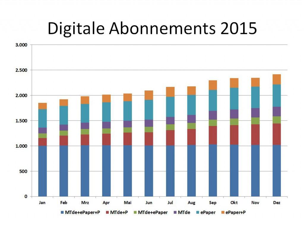 Langsam aber stetgig vollzieht sich das Wchstum bei den digitalen Abonnements. Hier der Jahresverlauf 2015. Grafik: MT