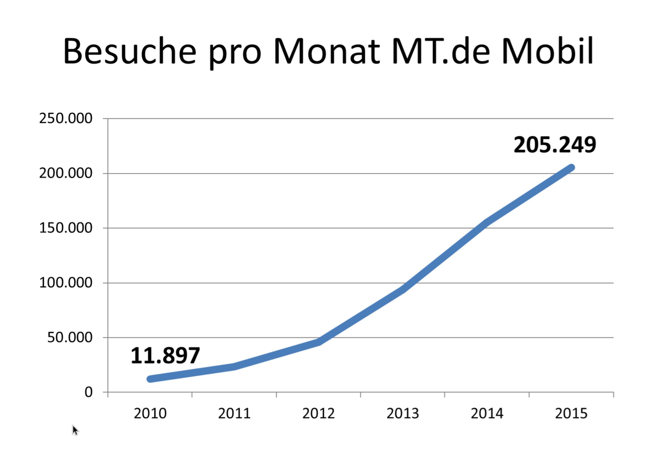 MTde5