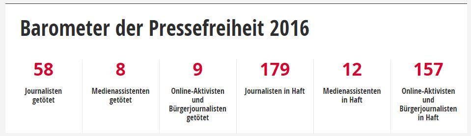"""Die Organisation führt auf ihrer Homepage ein permanent aktualisiertes """"Barometer der Pressefreiheit"""". Grafik: ROG"""