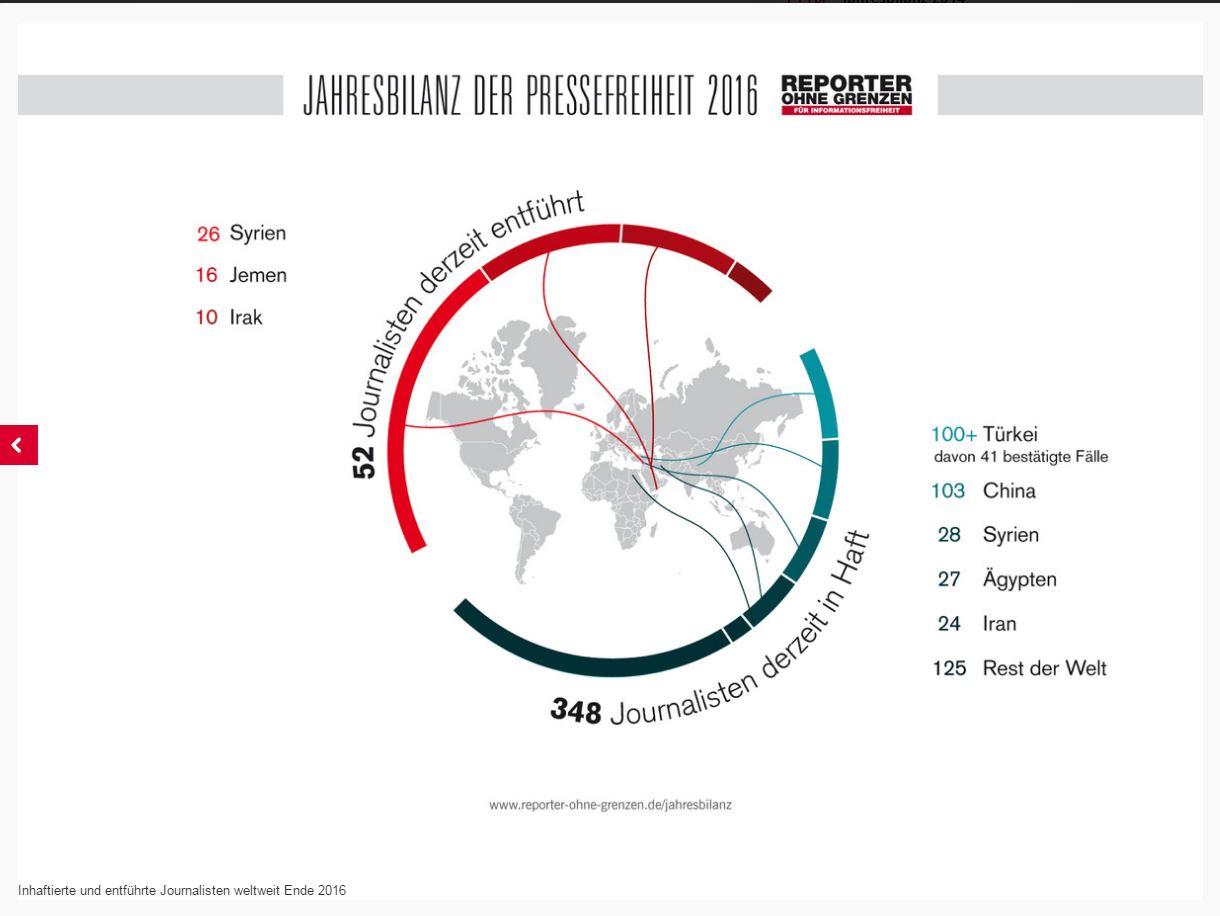 """Aus der kürzlich von """"Reporter ohne Grenzen"""" veröffentlichten Jahresbilanz der Pressefreiheit 2016 geht unter anderem hervor, dass zu diesem Zeitpunkt weltweit 348 Journalisten inhaftiert und 52 enführt waren. Grafik: ROG"""