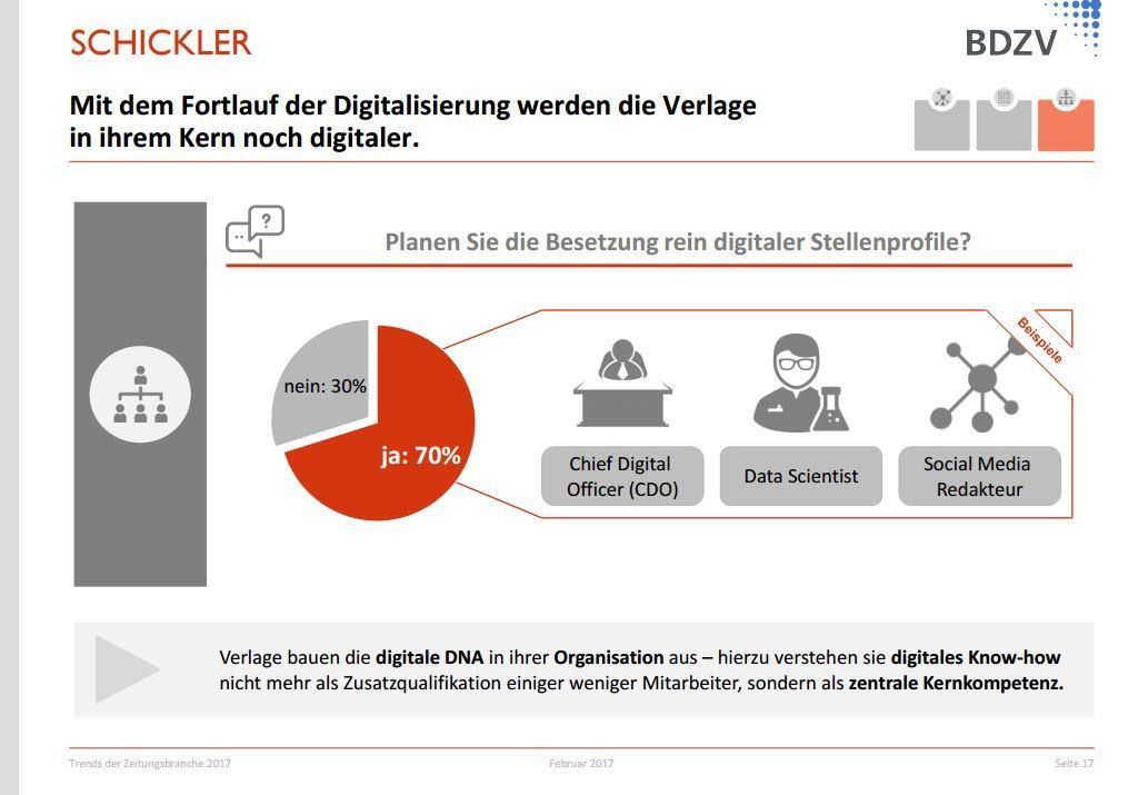 Eine der Erkenntnisse der BDZV-Trendumfrage: Die deutschen Zeitungsverlage bauen ihre digitale Kompetenz weiter aus. Repro: MT